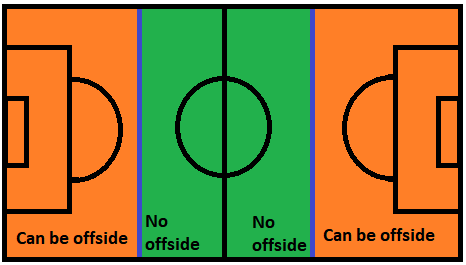 Offside Modifications for Build Out Line